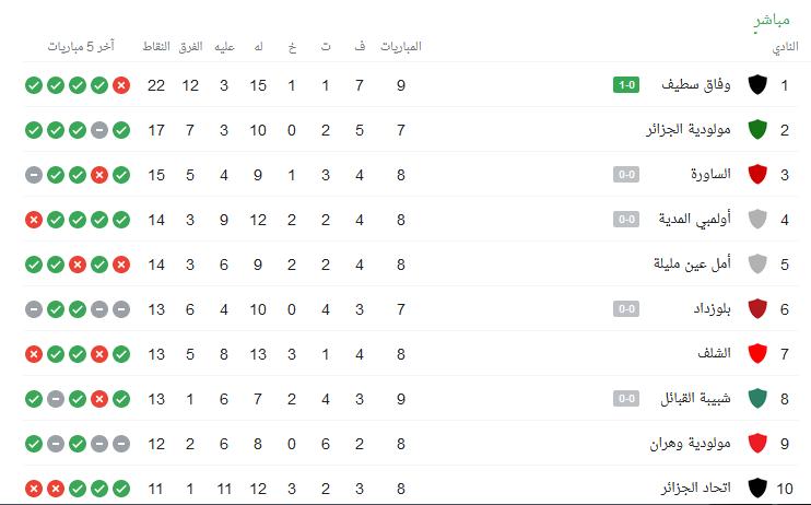 ترتيب الدوري الجزائري 2021 اليوم الجمعة 22 يناير 2021 مشاهدة مباراة مولودية الجزائر ضد أمل عين مليلة بث مباشر اليوم