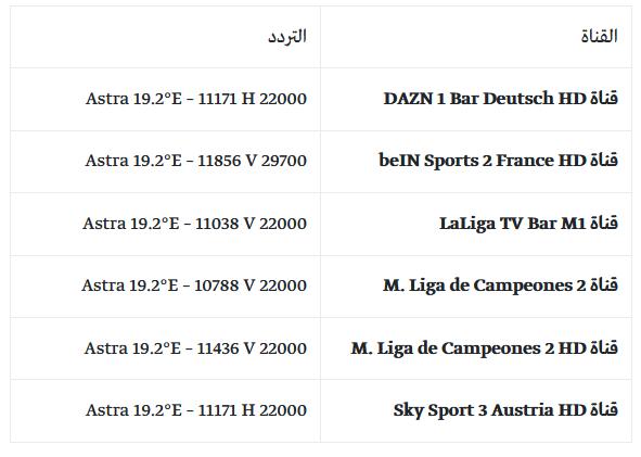 """ننشر لكم ترددات القنوات المجانية الناقلة لبطولة دوري أبطال أوروبا هذا العام 2022، علي أسترا، حيث جاءت قناة """"Arena Sport 1 SD Serbia"""" في الصدارة وتبث عبر التردد التالي: BulgariaSat 1.9°E -12380 H 30000."""
